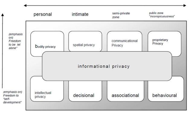 Bert Privacy